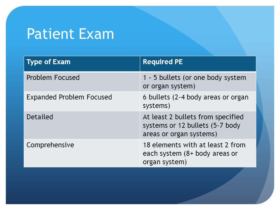 Patient Exam Type of Exam Required PE Problem Focused