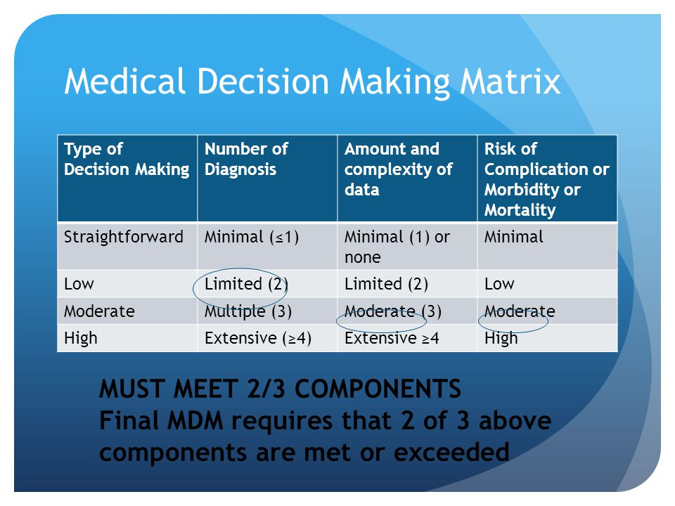 Medical Decision Making Matrix