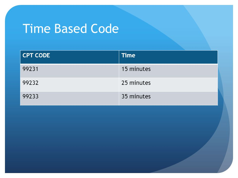 Time Based Code CPT CODE Time 99231 15 minutes 99232 25 minutes 99233