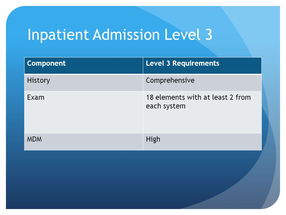 Inpatient Admission Level 3