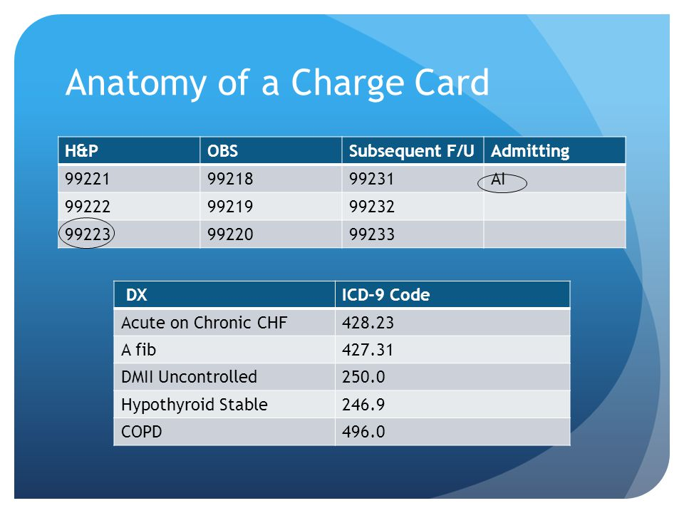 Anatomy of a Charge Card