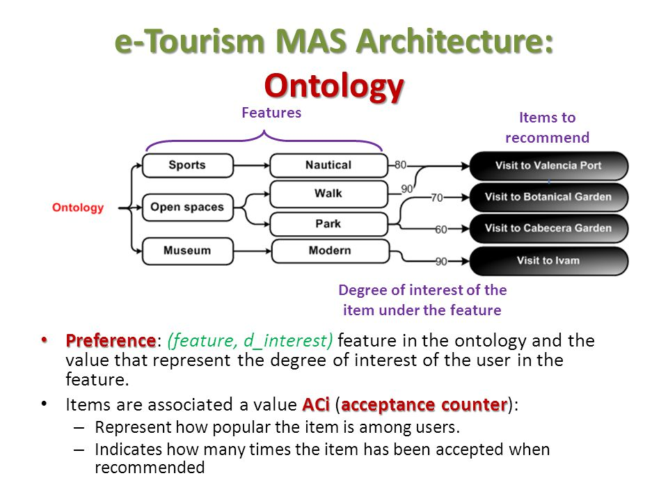 e-Tourism MAS Architecture: Ontology