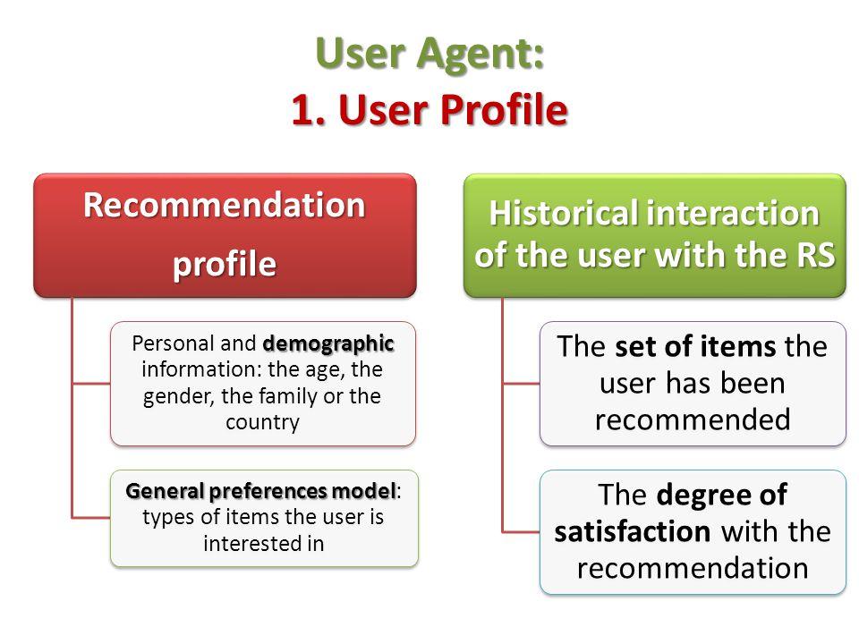 User Agent: 1. User Profile