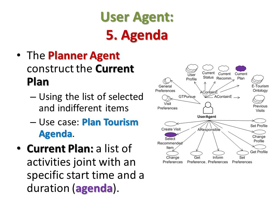 User Agent: 5. Agenda The Planner Agent construct the Current Plan