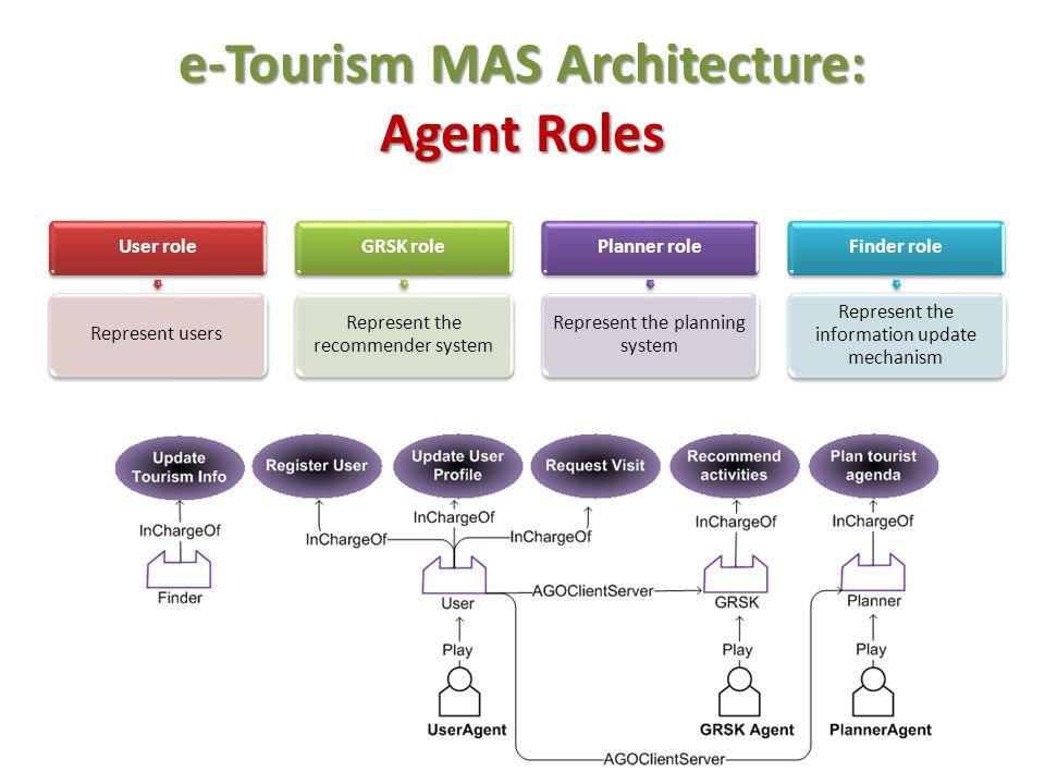 e-Tourism MAS Architecture: Agent Roles