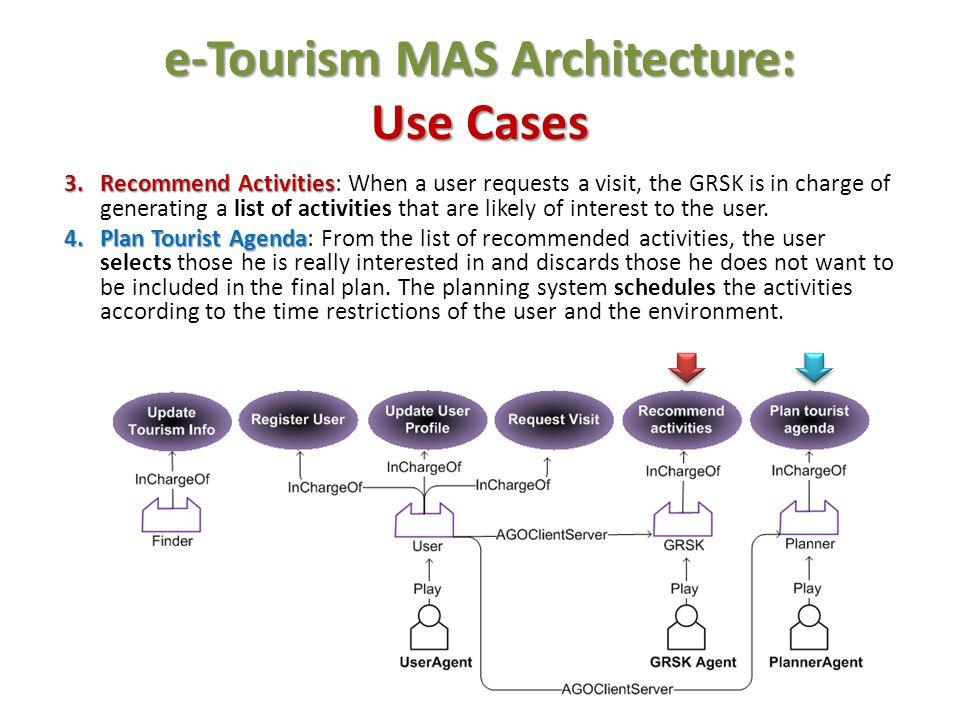 e-Tourism MAS Architecture: Use Cases
