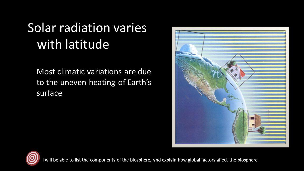 Solar radiation varies with latitude