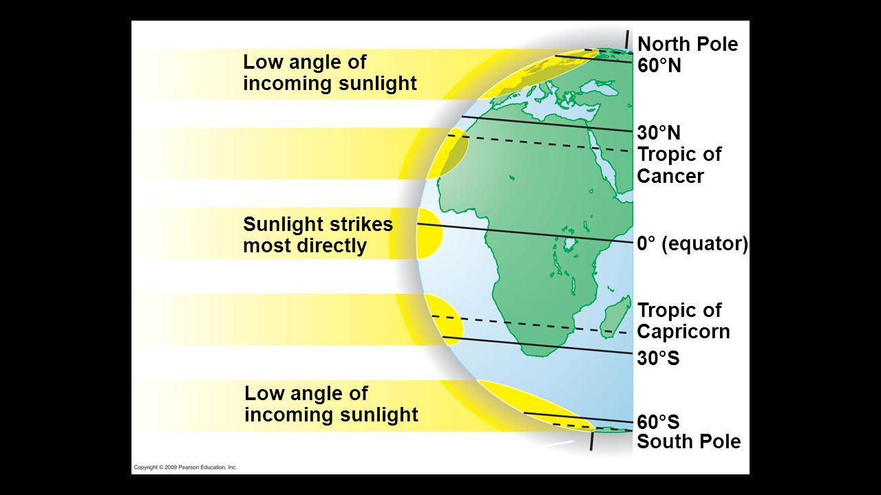 North Pole 60°N Low angle of incoming sunlight 30°N Tropic of Cancer