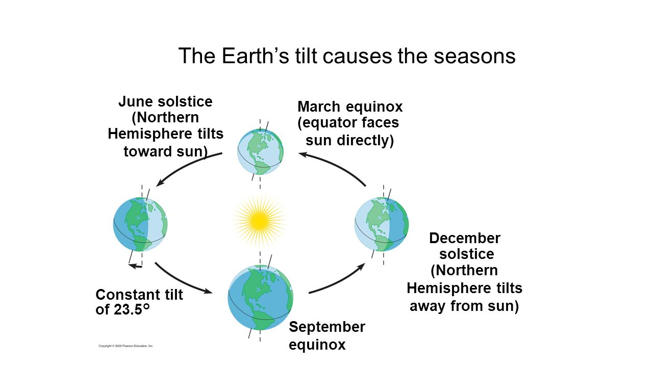 The Earth's tilt causes the seasons