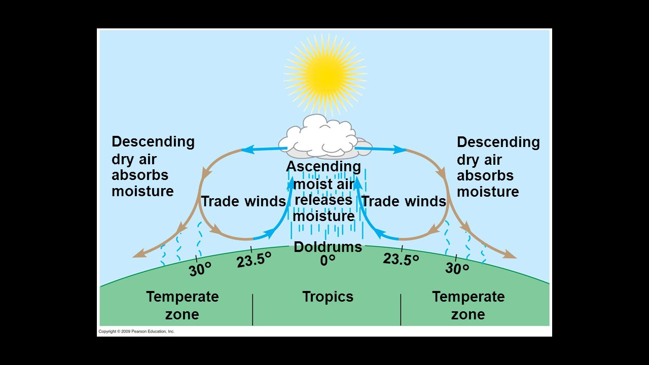 Descending dry air absorbs moisture Descending dry air absorbs