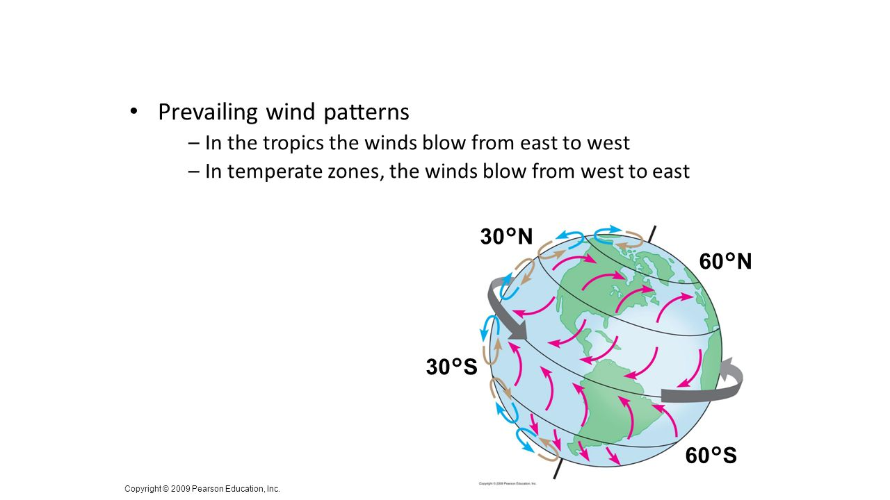 Prevailing wind patterns