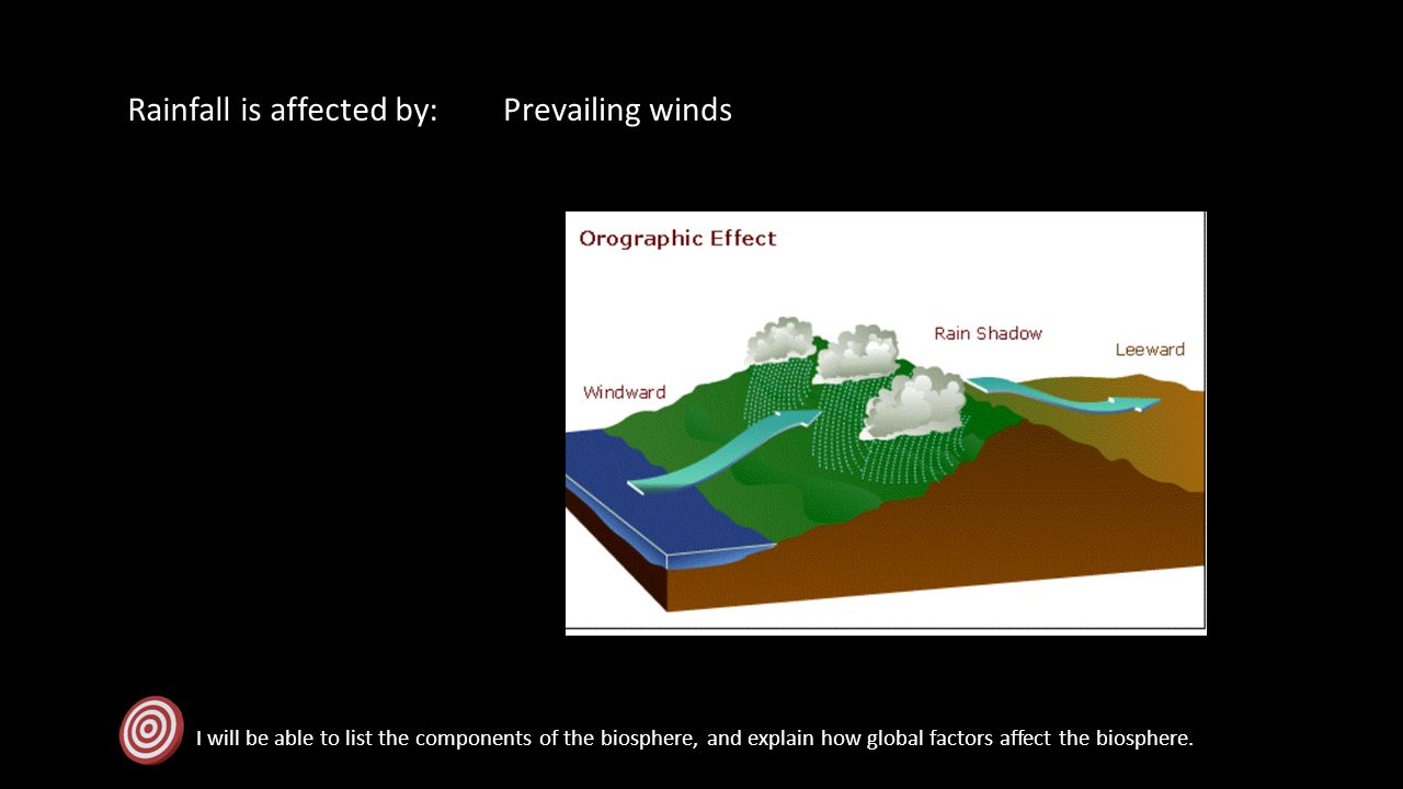 Rainfall is affected by: Prevailing winds