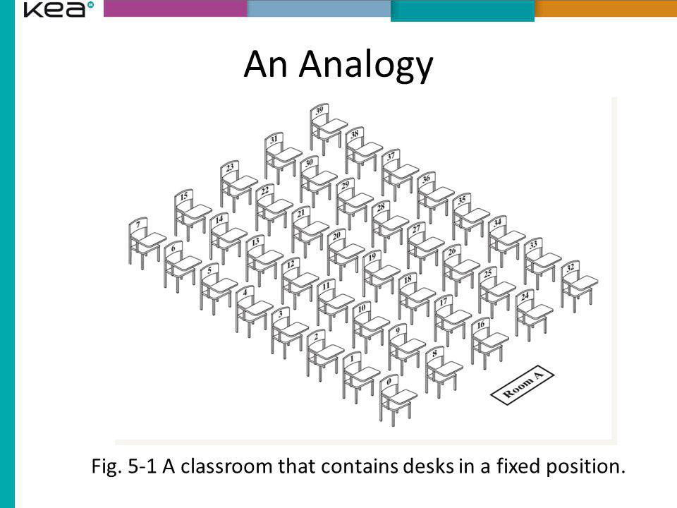 Fig. 5-1 A classroom that contains desks in a fixed position.