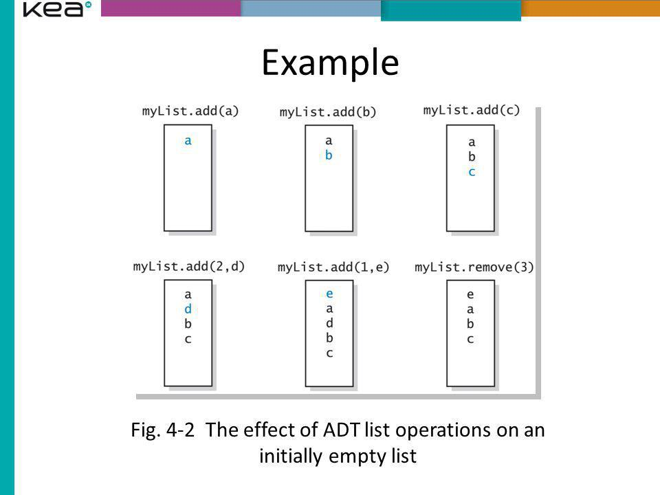 Fig. 4-2 The effect of ADT list operations on an initially empty list
