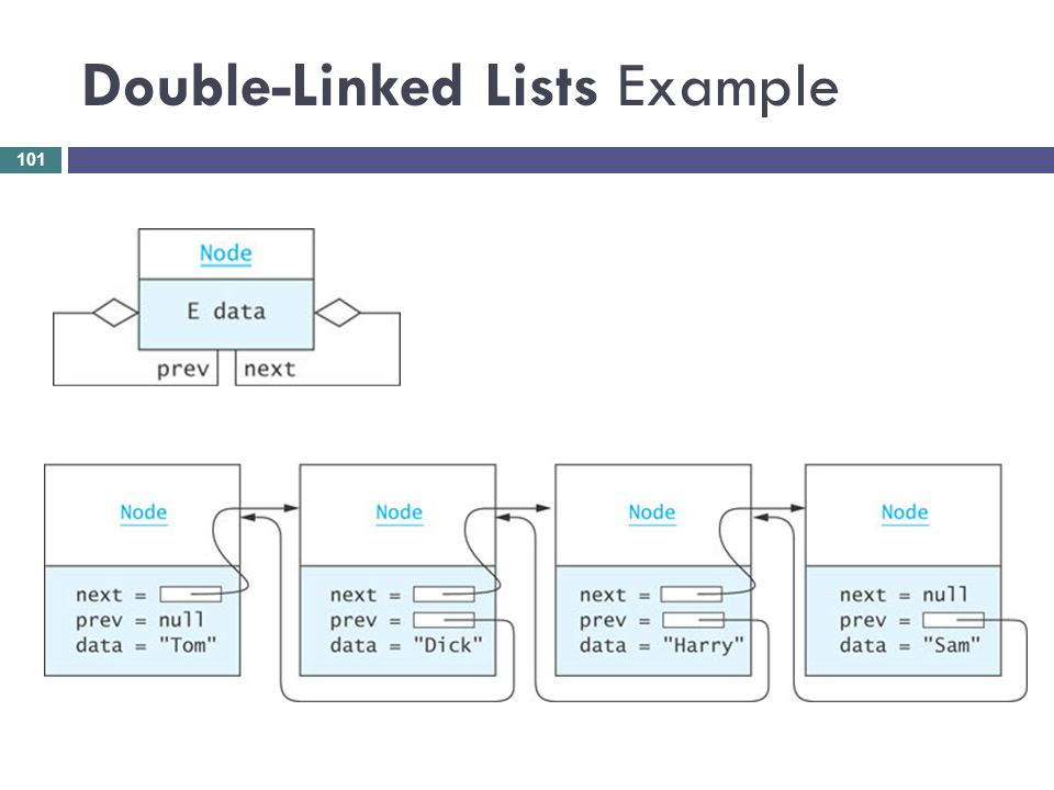 Double-Linked Lists Example