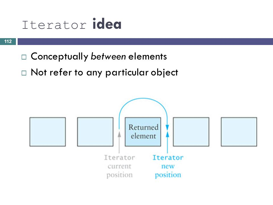 Iterator idea Conceptually between elements
