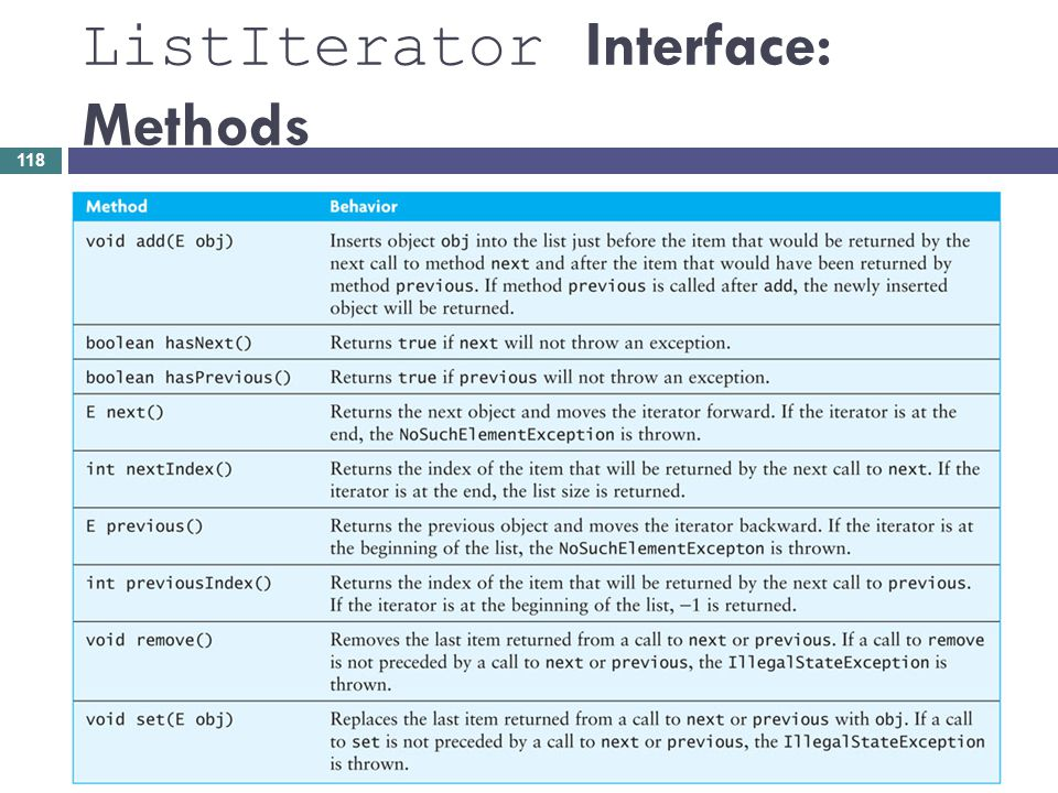 ListIterator Interface: Methods