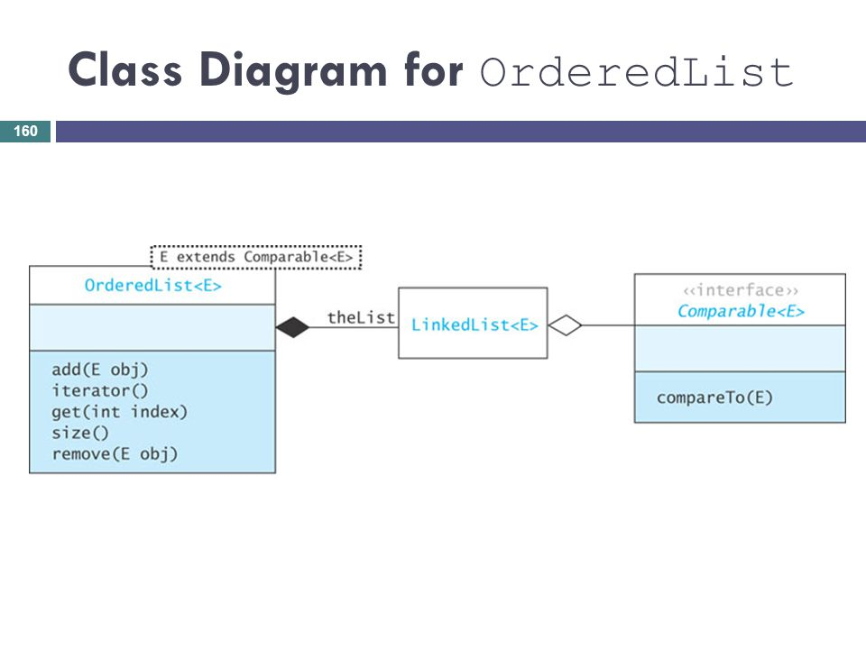 Class Diagram for OrderedList