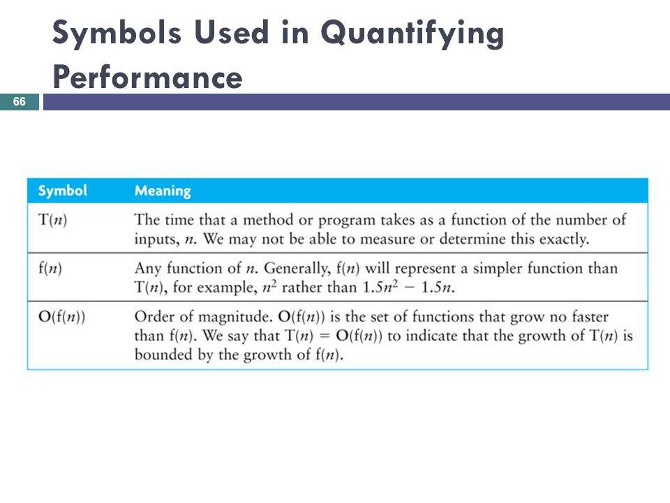 Symbols Used in Quantifying Performance