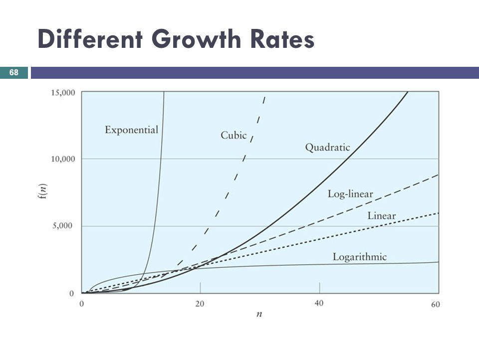 Different Growth Rates