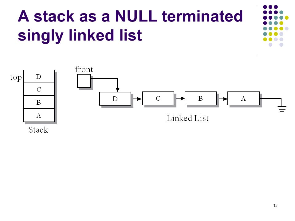 A stack as a NULL terminated singly linked list