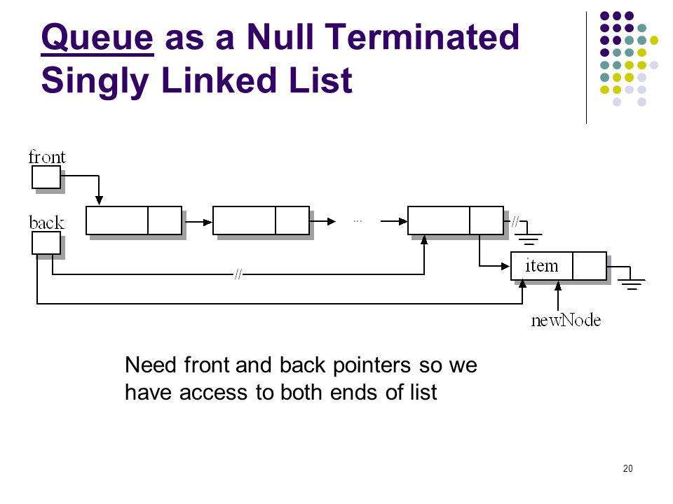 Queue as a Null Terminated Singly Linked List
