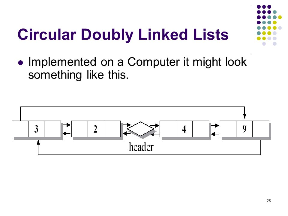 Circular Doubly Linked Lists