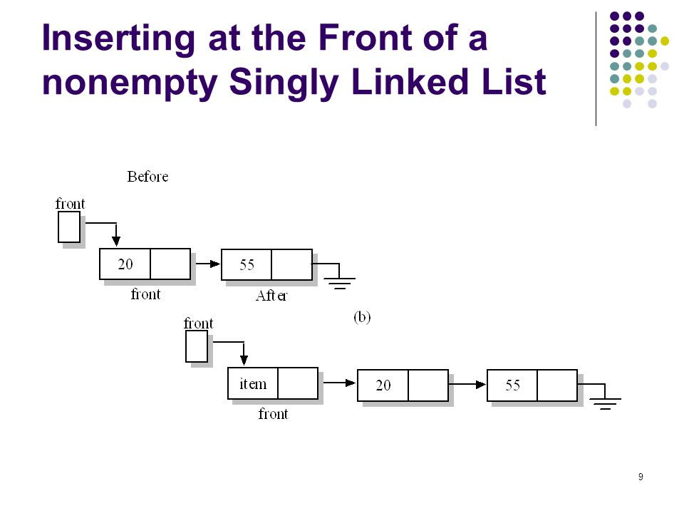 Inserting at the Front of a nonempty Singly Linked List