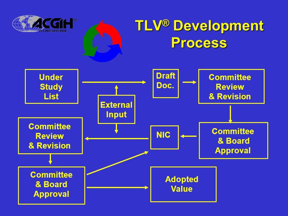 TLV® Development Process