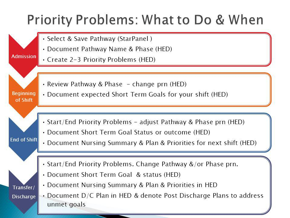 Priority Problems: What to Do & When