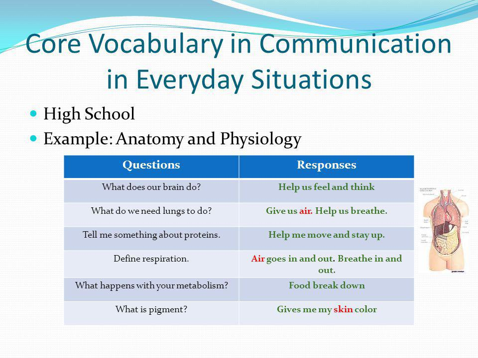 Core Vocabulary in Communication in Everyday Situations