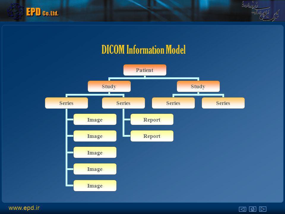 DICOM Information Model