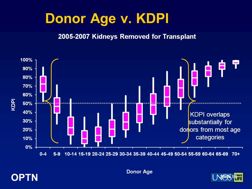 KDPI overlaps substantially for donors from most age categories
