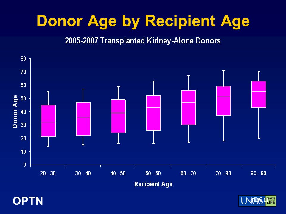 Donor Age by Recipient Age