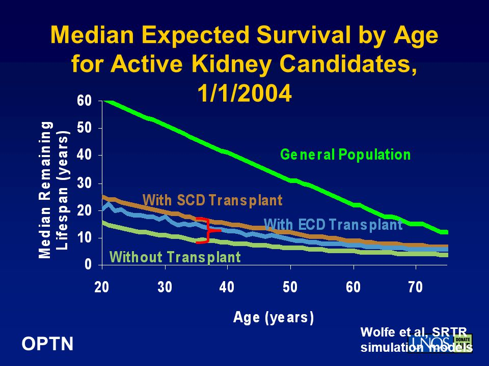 Median Expected Survival by Age for Active Kidney Candidates, 1/1/2004