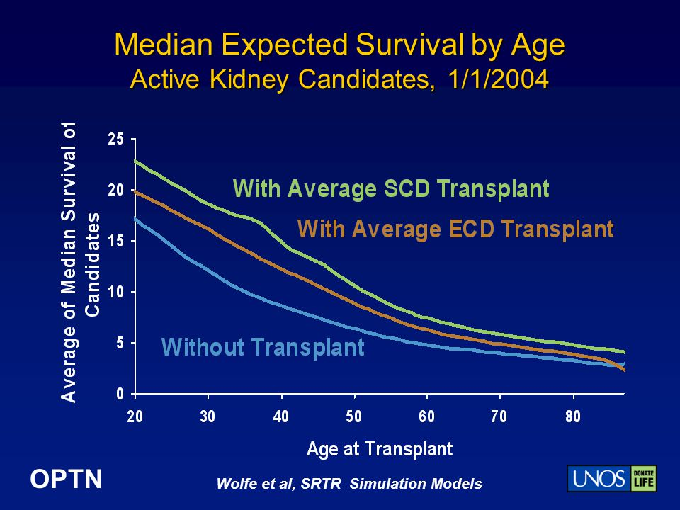 Median Expected Survival by Age Active Kidney Candidates, 1/1/2004
