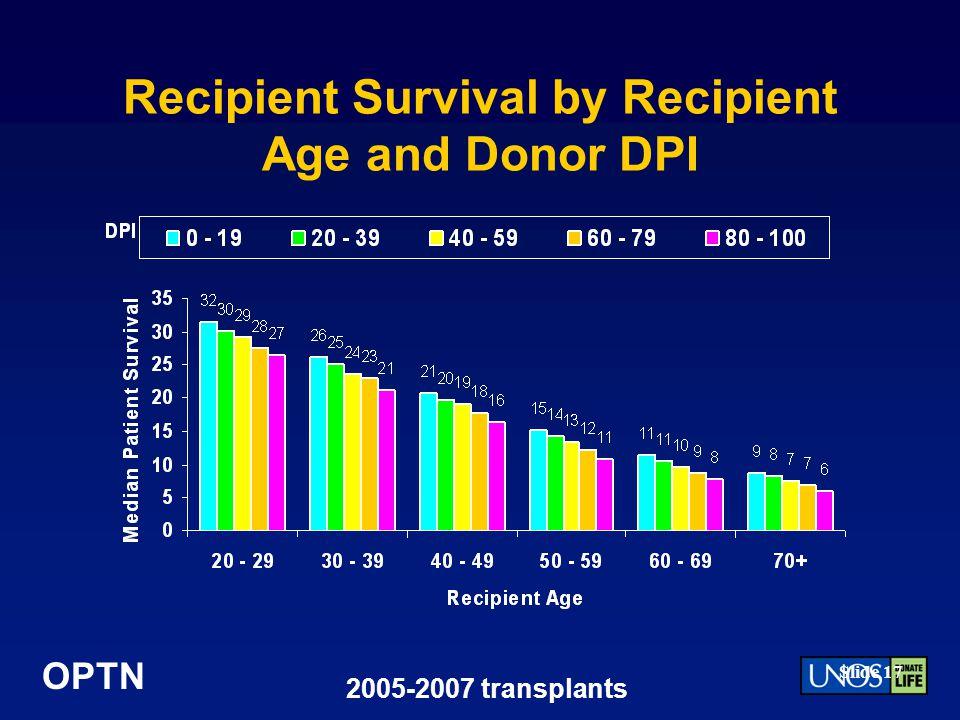 Recipient Survival by Recipient Age and Donor DPI