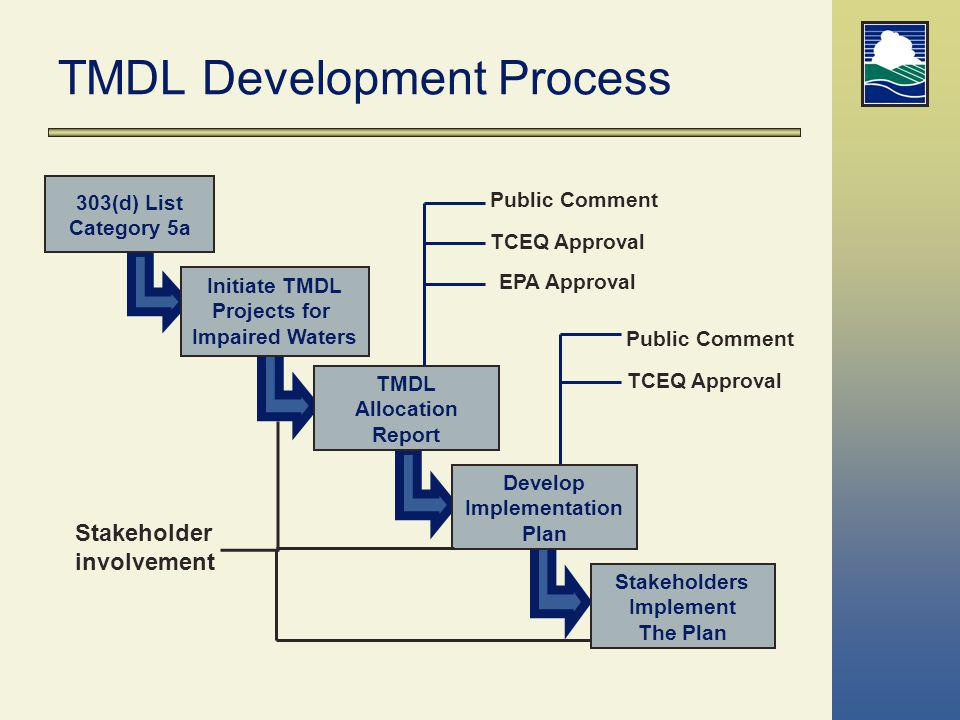 TMDL Development Process
