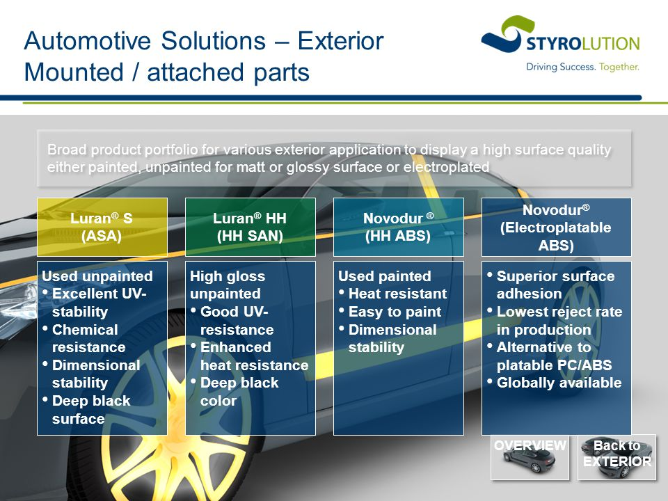 Automotive Solutions – Exterior Mounted / attached parts
