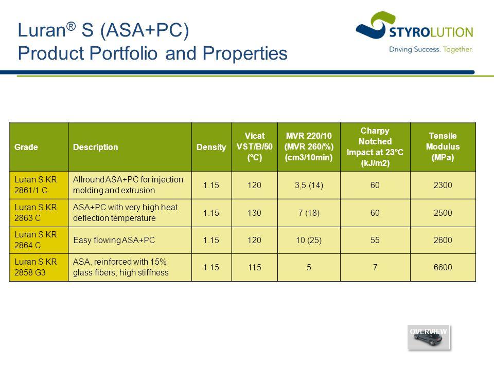 Luran® S (ASA+PC) Product Portfolio and Properties