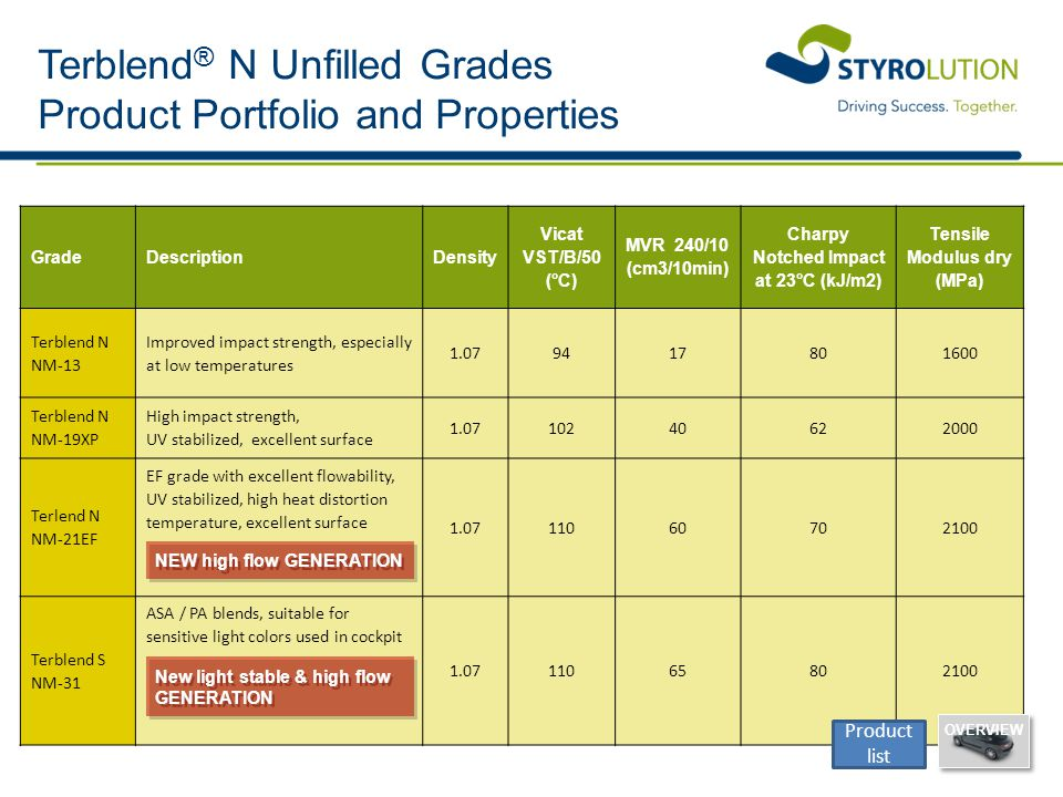 Terblend® N Unfilled Grades Product Portfolio and Properties