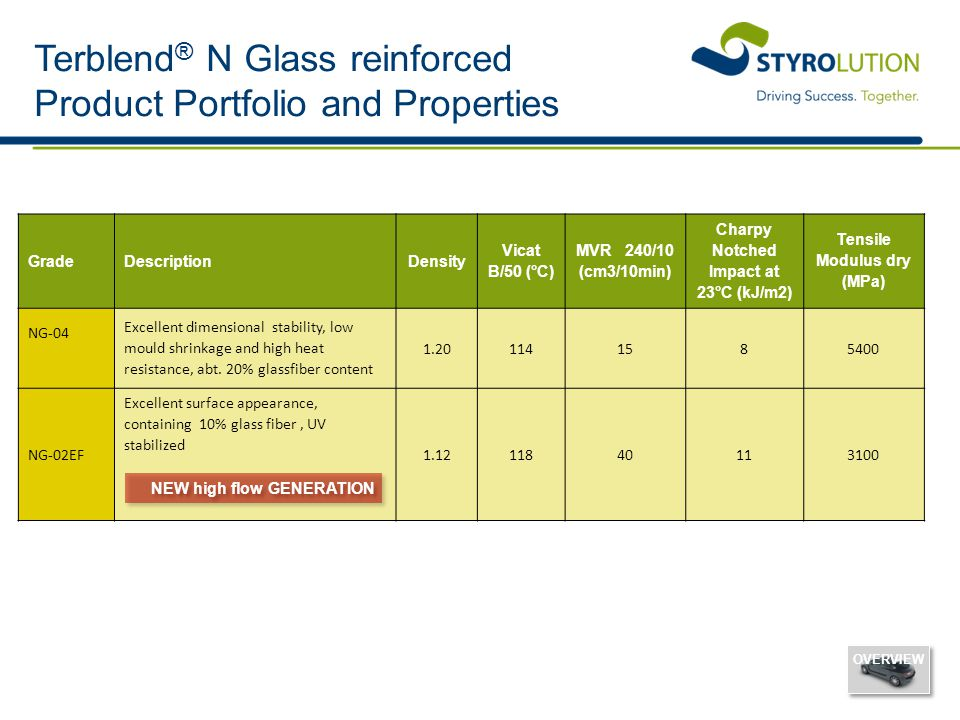 Terblend® N Glass reinforced Product Portfolio and Properties