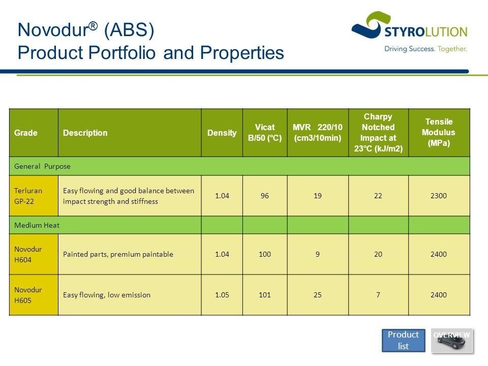 Novodur® (ABS) Product Portfolio and Properties