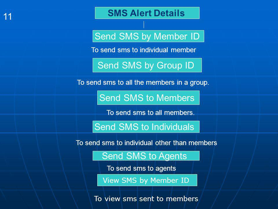 Send SMS to Individuals
