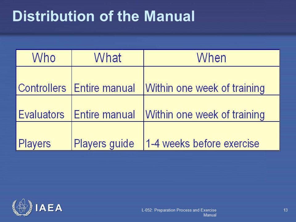 Distribution of the Manual