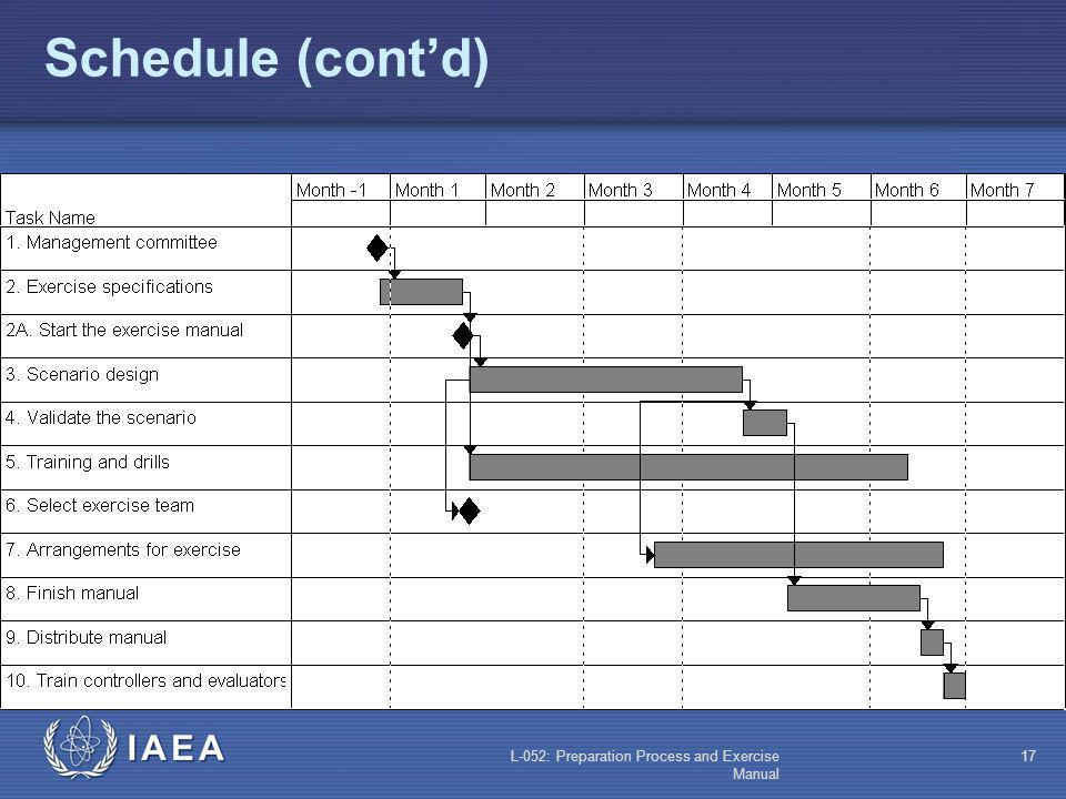Schedule (cont'd) L-052: Preparation Process and Exercise Manual
