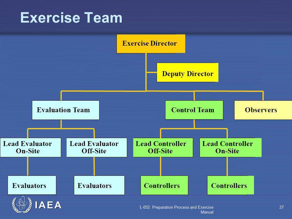 Exercise Team Deputy Director Evaluators Lead Evaluator On-Site