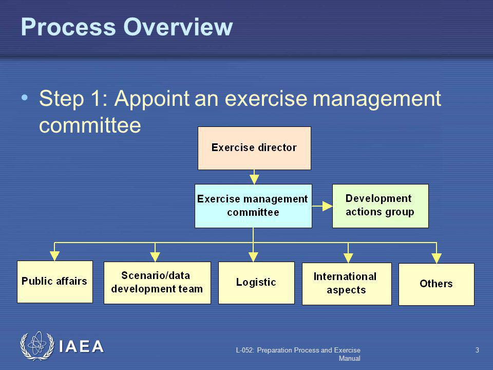 Process Overview Step 1: Appoint an exercise management committee