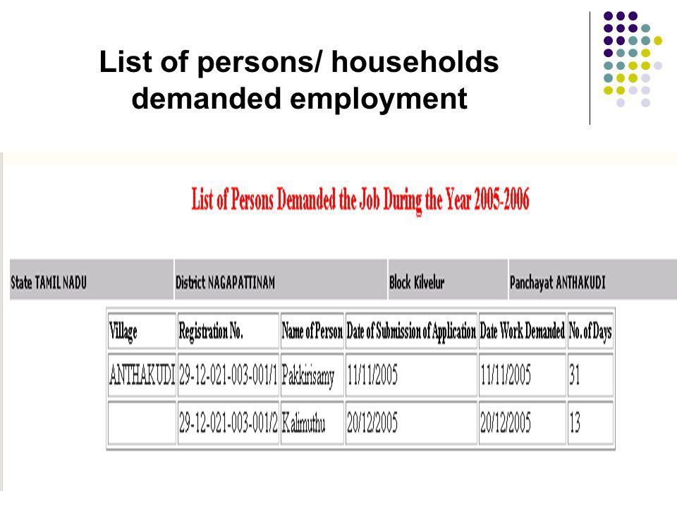 List of persons/ households demanded employment