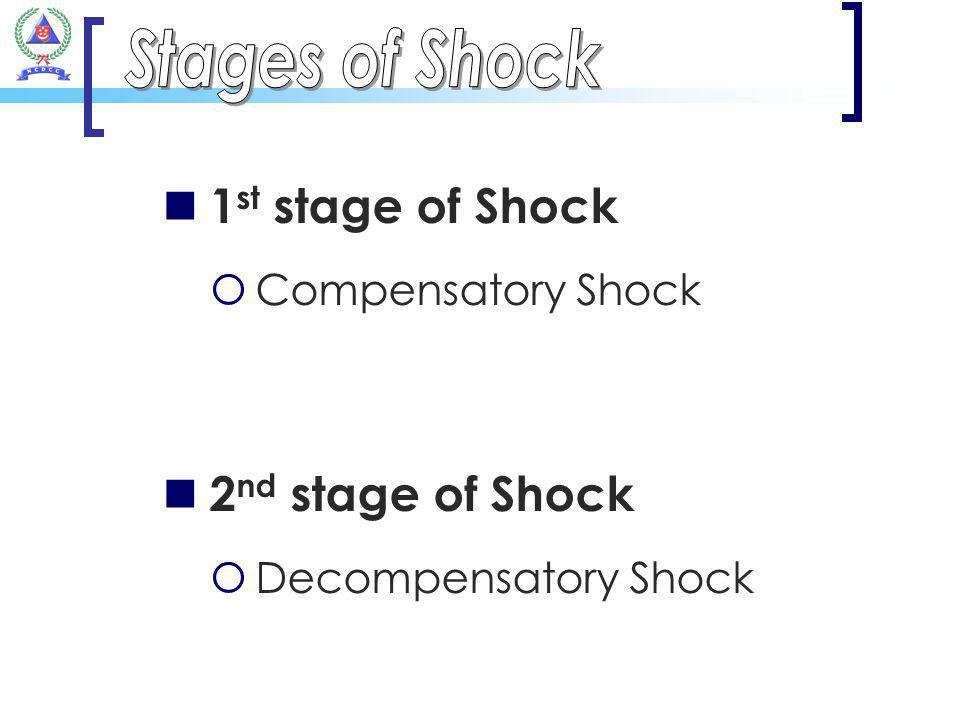 Stages of Shock 1st stage of Shock 2nd stage of Shock